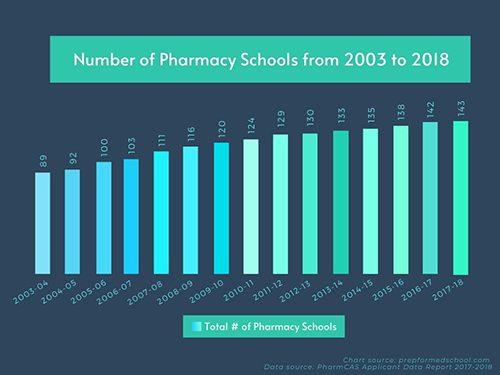 PharmCAS Applicant Data Report 2017-2018