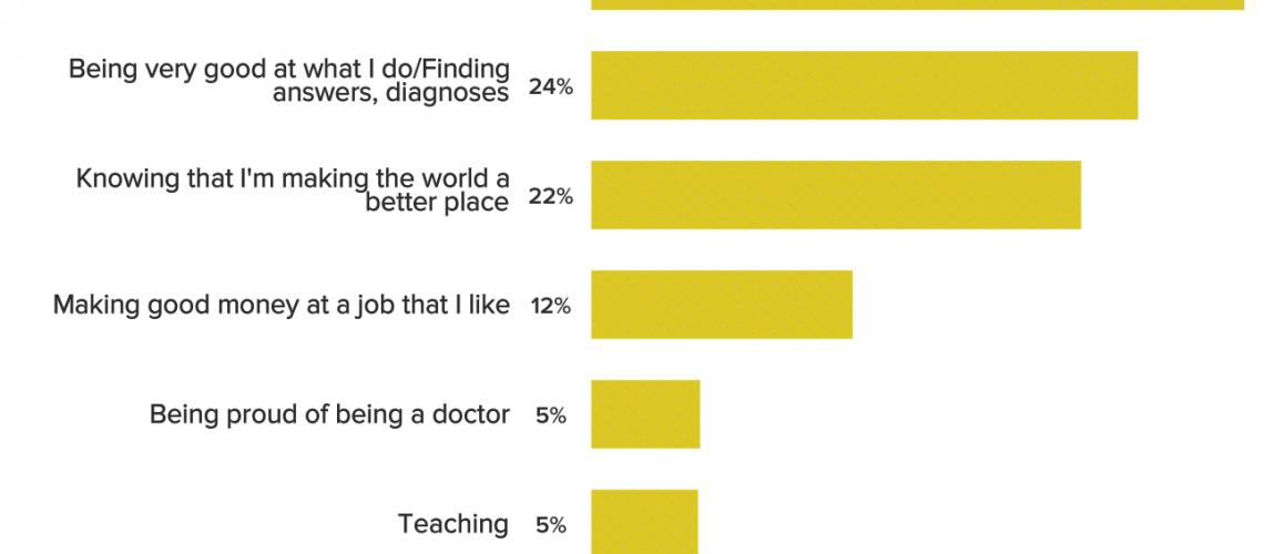 most rewarding part of the job medscape 2019 compensation overview
