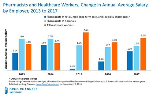 pharmacist wage growth compared to others in healthcare